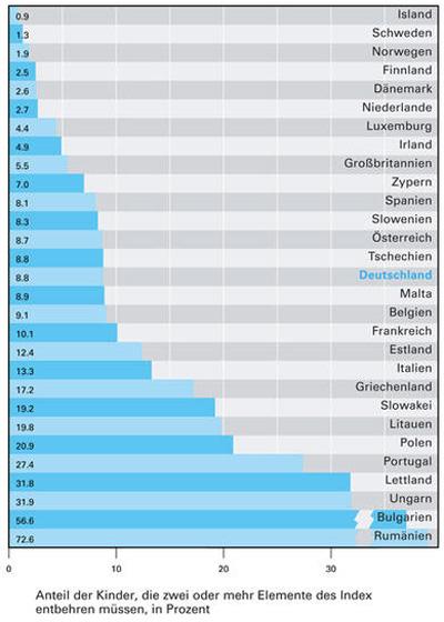 Deutschland mehr als eine million kinder leben in armut