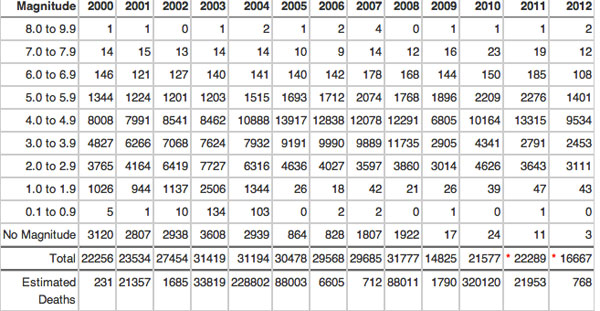 erdbebenstatistik2000bis2012