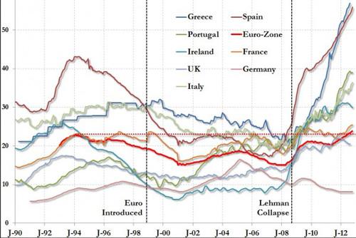 Jugendarbeitslosigkeit-in-Europa