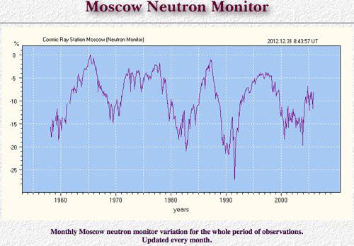 neutronen-50jahre
