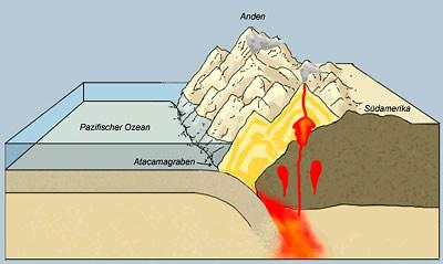 Plattentektonik Subduktion Schon Vor 3 8 Milliarden