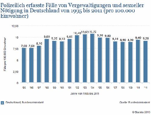 vergewaltigungen-deutschland