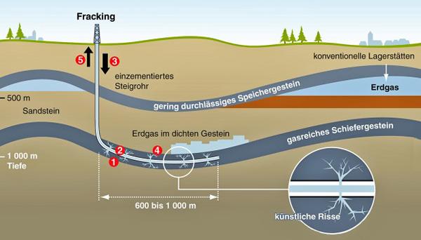 fracking-deutschland