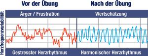 herz-frequenz