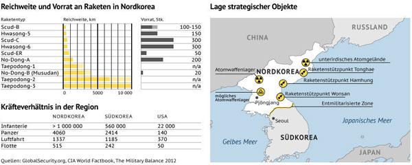 nordkorea-raketen