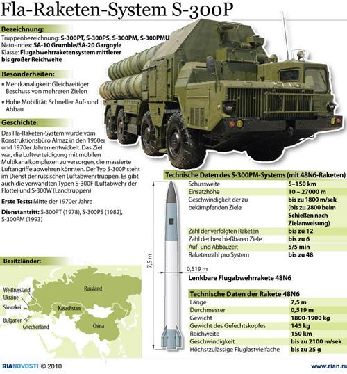 s-300-raketen-infografik
