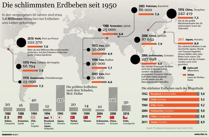 schlimmste-erdbeben-1950
