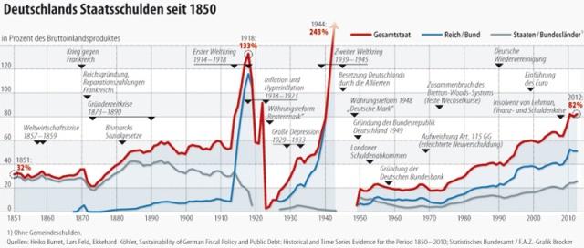 staatsfinanzen-der-deutsche-schuldenberg-ist-auf-dauer-untragbar-12188759-b2