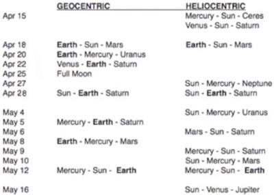planetenkonstellationen-april