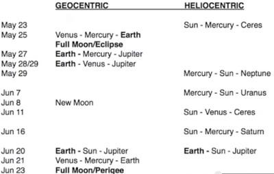 planetenkonstellationen-mai