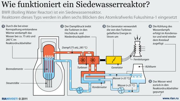 aufbau-fukushima-siedewasserrekator