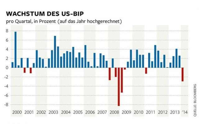 us-wirtschaft-einbruch2